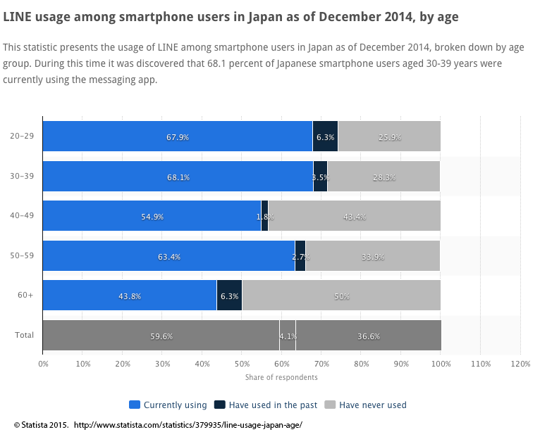 LINE usage in Japan