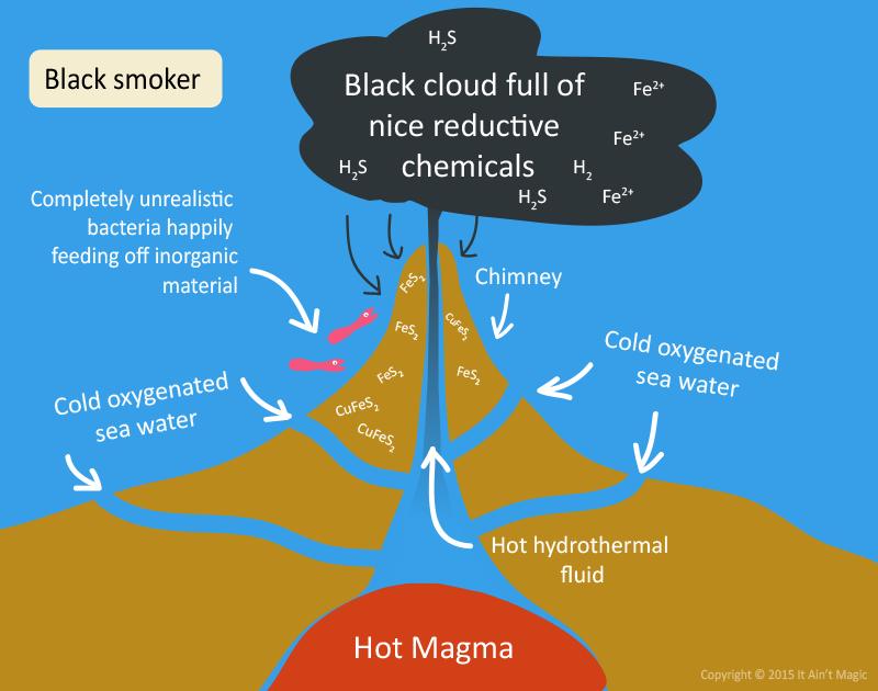 black smoker ecosystem
